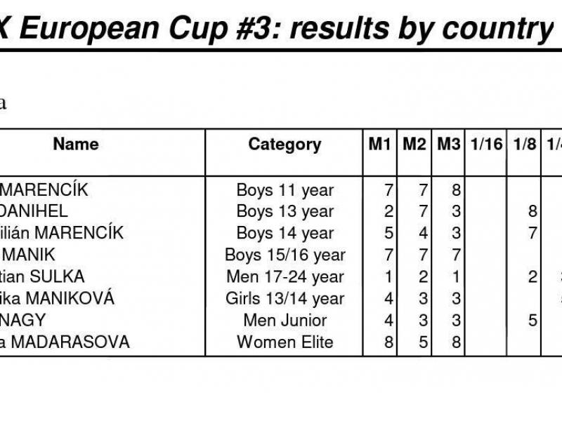 Bikrosári bojovali v Zolderi na ďalších kolách Európskeho pohára